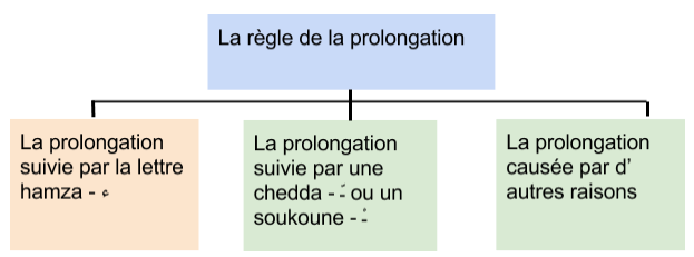 règles_de_la_prolongation_lecon13